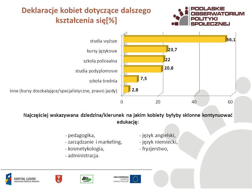 Deklaracje kobiet dotyczące dalszego kształcenia się[%]